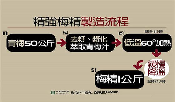 信義鄉農會/青梅肉/濃縮/梅精