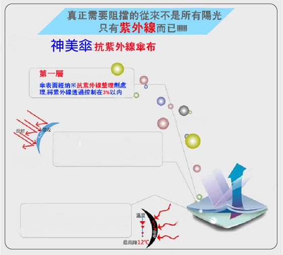 抗UV/雨傘/雨傘革命/神美傘/陽傘/傘/上收式